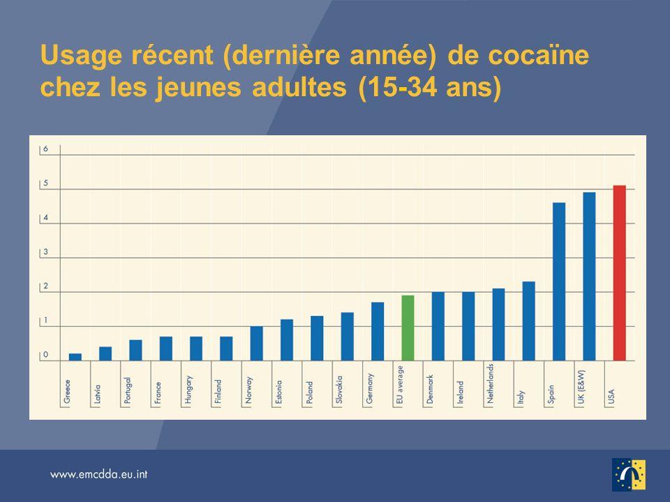 Usage récent (dernière année) de cocaïne chez les jeunes adultes (15-34 ans)