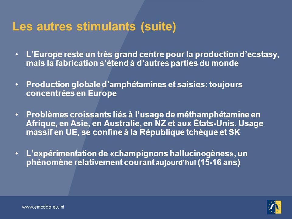 Les autres stimulants (suite) LEurope reste un très grand centre pour la production decstasy, mais la fabrication sétend à dautres parties du monde Pr
