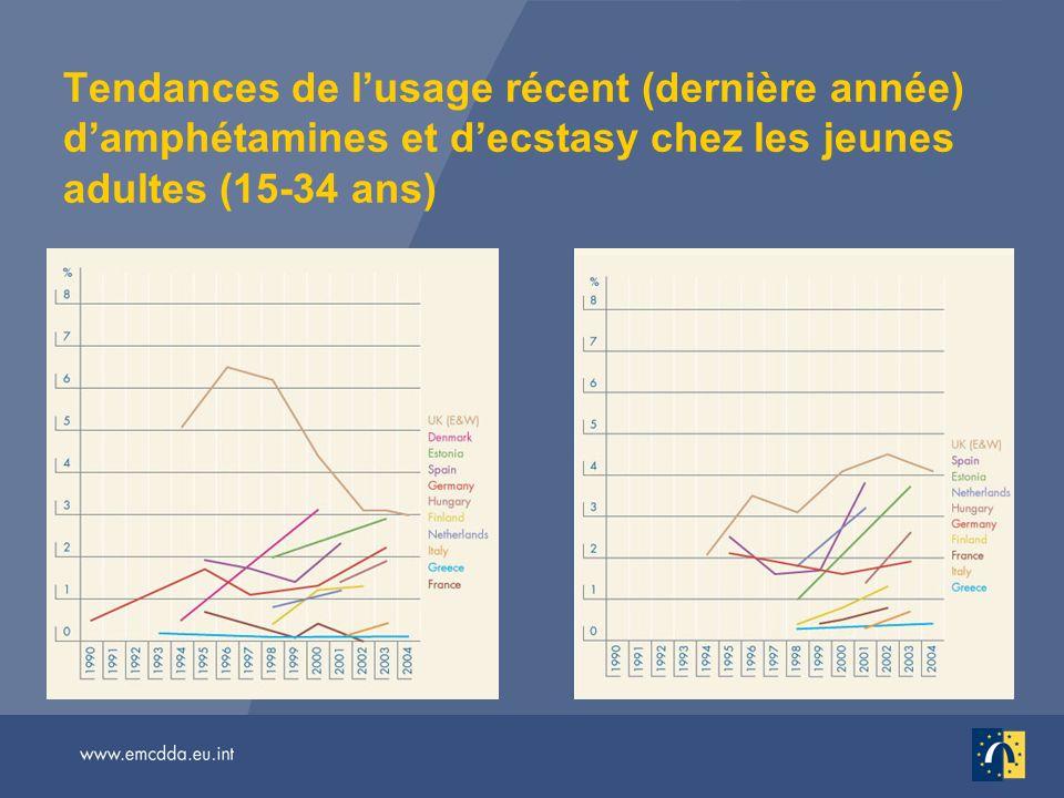 Tendances de lusage récent (dernière année) damphétamines et decstasy chez les jeunes adultes (15-34 ans)