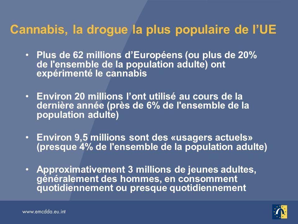 Cannabis, la drogue la plus populaire de lUE Plus de 62 millions dEuropéens (ou plus de 20% de l ensemble de la population adulte) ont expérimenté le cannabis Environ 20 millions lont utilisé au cours de la dernière année (près de 6% de l ensemble de la population adulte) Environ 9,5 millions sont des «usagers actuels» (presque 4% de l ensemble de la population adulte) Approximativement 3 millions de jeunes adultes, généralement des hommes, en consomment quotidiennement ou presque quotidiennement