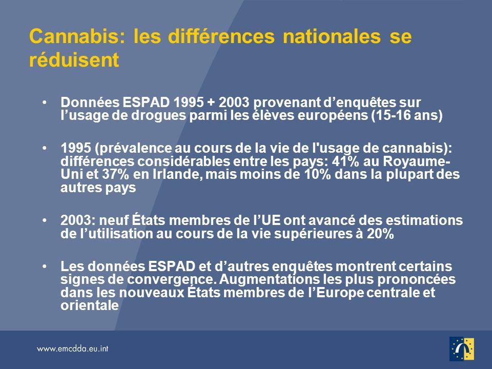 Cannabis: les différences nationales se réduisent Données ESPAD 1995 + 2003 provenant denquêtes sur lusage de drogues parmi les élèves européens (15-16 ans) 1995 (prévalence au cours de la vie de l usage de cannabis): différences considérables entre les pays: 41% au Royaume- Uni et 37% en Irlande, mais moins de 10% dans la plupart des autres pays 2003: neuf États membres de lUE ont avancé des estimations de lutilisation au cours de la vie supérieures à 20% Les données ESPAD et dautres enquêtes montrent certains signes de convergence.