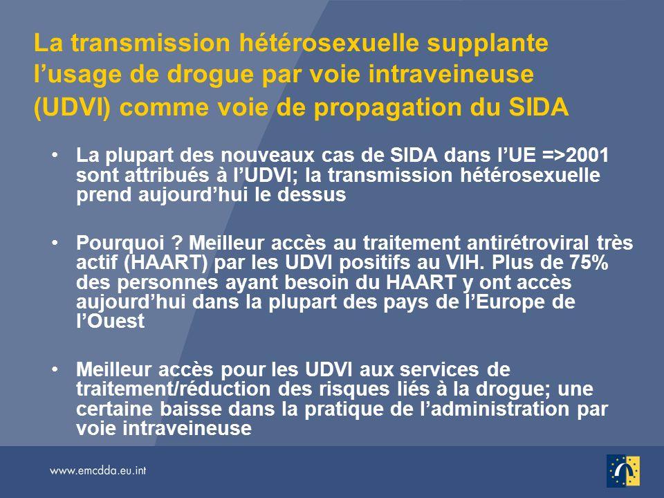 La transmission hétérosexuelle supplante lusage de drogue par voie intraveineuse (UDVI) comme voie de propagation du SIDA La plupart des nouveaux cas de SIDA dans lUE =>2001 sont attribués à lUDVI; la transmission hétérosexuelle prend aujourdhui le dessus Pourquoi .