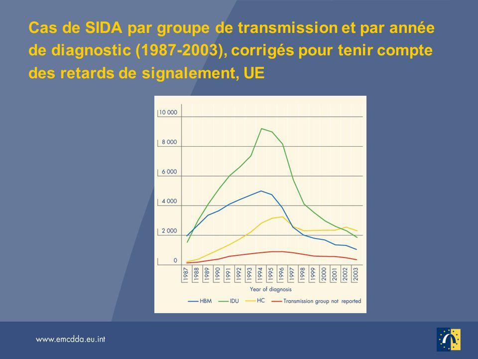 Cas de SIDA par groupe de transmission et par année de diagnostic (1987-2003), corrigés pour tenir compte des retards de signalement, UE