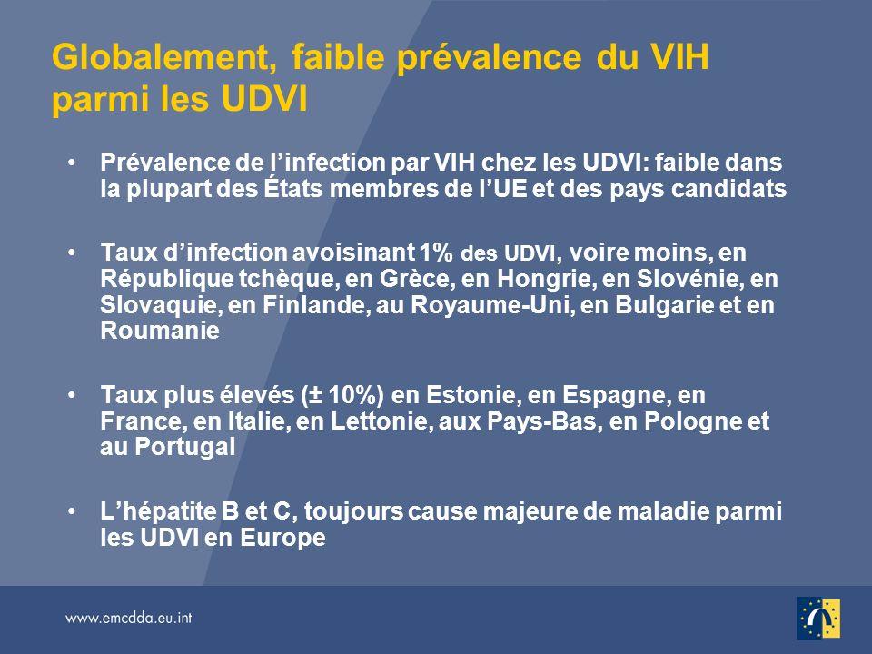 Globalement, faible prévalence du VIH parmi les UDVI Prévalence de linfection par VIH chez les UDVI: faible dans la plupart des États membres de lUE et des pays candidats Taux dinfection avoisinant 1% des UDVI, voire moins, en République tchèque, en Grèce, en Hongrie, en Slovénie, en Slovaquie, en Finlande, au Royaume-Uni, en Bulgarie et en Roumanie Taux plus élevés (± 10%) en Estonie, en Espagne, en France, en Italie, en Lettonie, aux Pays-Bas, en Pologne et au Portugal Lhépatite B et C, toujours cause majeure de maladie parmi les UDVI en Europe