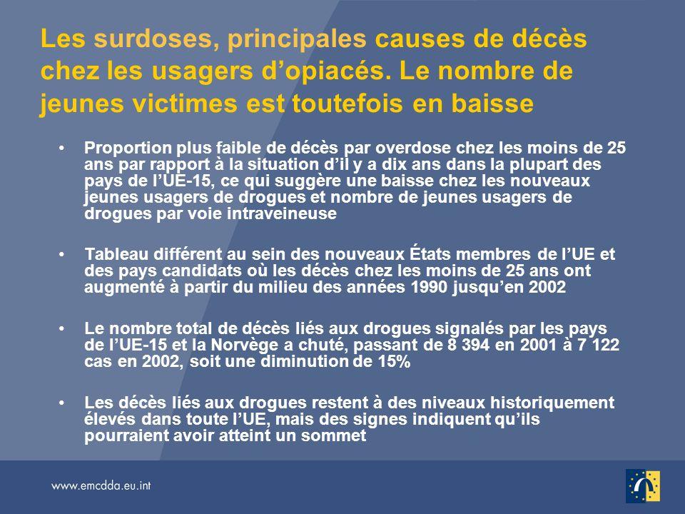 Les surdoses, principales causes de décès chez les usagers dopiacés. Le nombre de jeunes victimes est toutefois en baisse Proportion plus faible de dé
