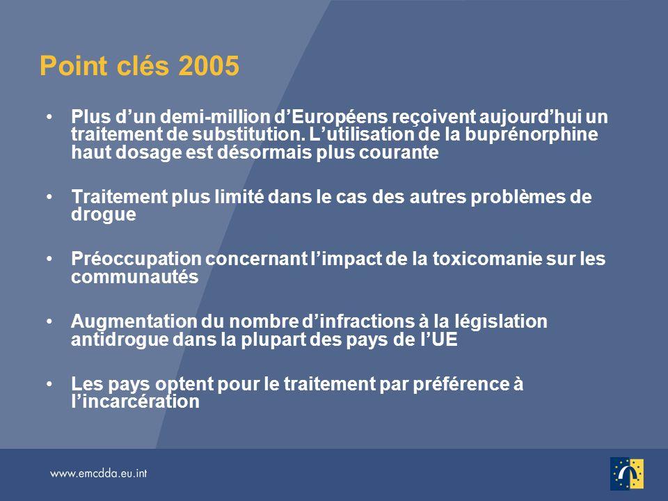 Point clés 2005 Plus dun demi-million dEuropéens reçoivent aujourdhui un traitement de substitution. Lutilisation de la buprénorphine haut dosage est