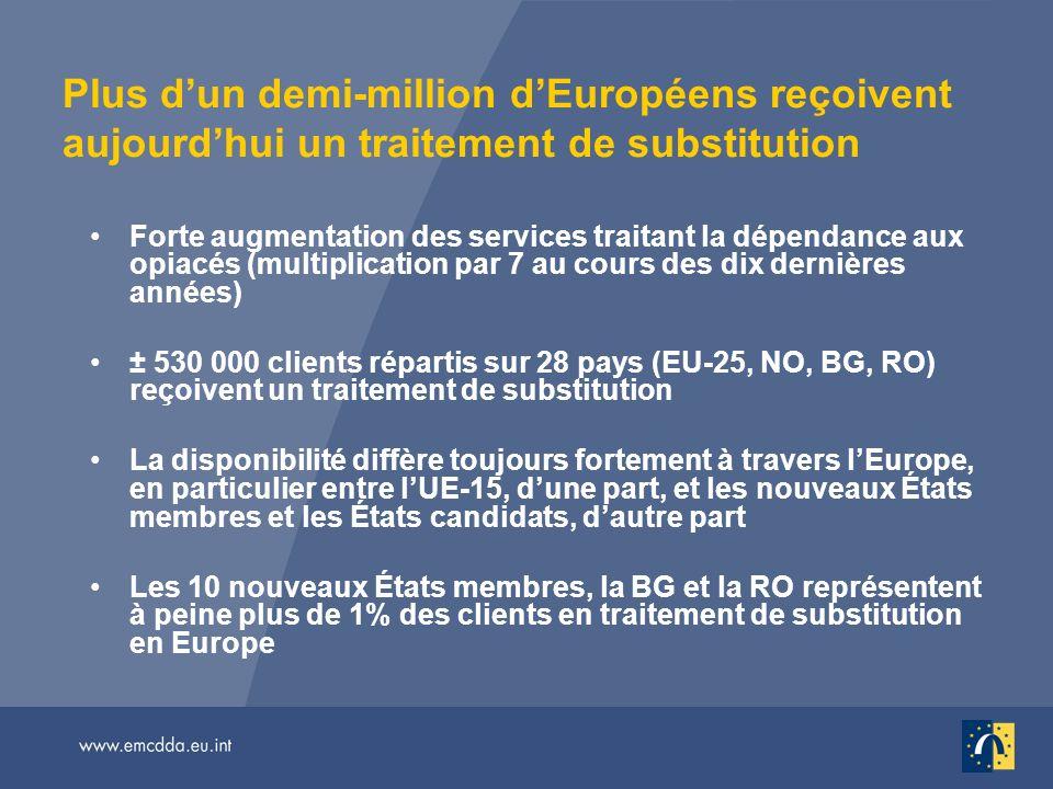 Plus dun demi-million dEuropéens reçoivent aujourdhui un traitement de substitution Forte augmentation des services traitant la dépendance aux opiacés (multiplication par 7 au cours des dix dernières années) ± 530 000 clients répartis sur 28 pays (EU-25, NO, BG, RO) reçoivent un traitement de substitution La disponibilité diffère toujours fortement à travers lEurope, en particulier entre lUE-15, dune part, et les nouveaux États membres et les États candidats, dautre part Les 10 nouveaux États membres, la BG et la RO représentent à peine plus de 1% des clients en traitement de substitution en Europe