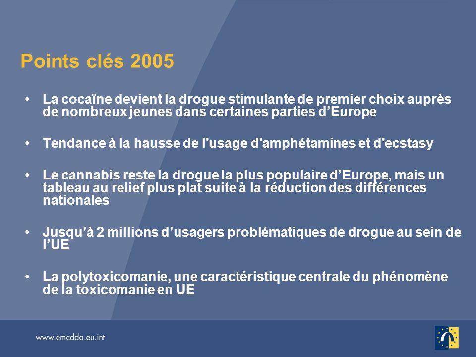 Points clés 2005 La cocaïne devient la drogue stimulante de premier choix auprès de nombreux jeunes dans certaines parties dEurope Tendance à la hausse de l usage d amphétamines et d ecstasy Le cannabis reste la drogue la plus populaire dEurope, mais un tableau au relief plus plat suite à la réduction des différences nationales Jusquà 2 millions dusagers problématiques de drogue au sein de lUE La polytoxicomanie, une caractéristique centrale du phénomène de la toxicomanie en UE