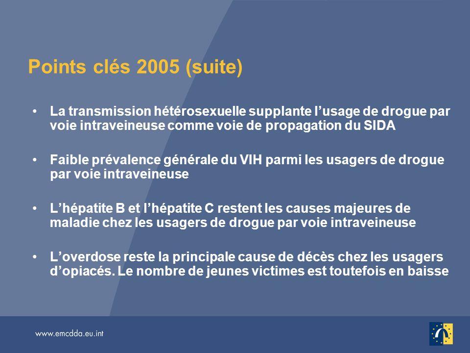 Points clés 2005 (suite) La transmission hétérosexuelle supplante lusage de drogue par voie intraveineuse comme voie de propagation du SIDA Faible prévalence générale du VIH parmi les usagers de drogue par voie intraveineuse Lhépatite B et lhépatite C restent les causes majeures de maladie chez les usagers de drogue par voie intraveineuse Loverdose reste la principale cause de décès chez les usagers dopiacés.