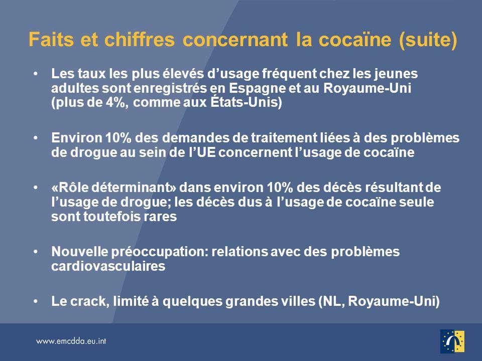 Faits et chiffres concernant la cocaïne (suite) Les taux les plus élevés dusage fréquent chez les jeunes adultes sont enregistrés en Espagne et au Royaume-Uni (plus de 4%, comme aux États-Unis) Environ 10% des demandes de traitement liées à des problèmes de drogue au sein de lUE concernent lusage de cocaïne «Rôle déterminant» dans environ 10% des décès résultant de lusage de drogue; les décès dus à lusage de cocaïne seule sont toutefois rares Nouvelle préoccupation: relations avec des problèmes cardiovasculaires Le crack, limité à quelques grandes villes (NL, Royaume-Uni)