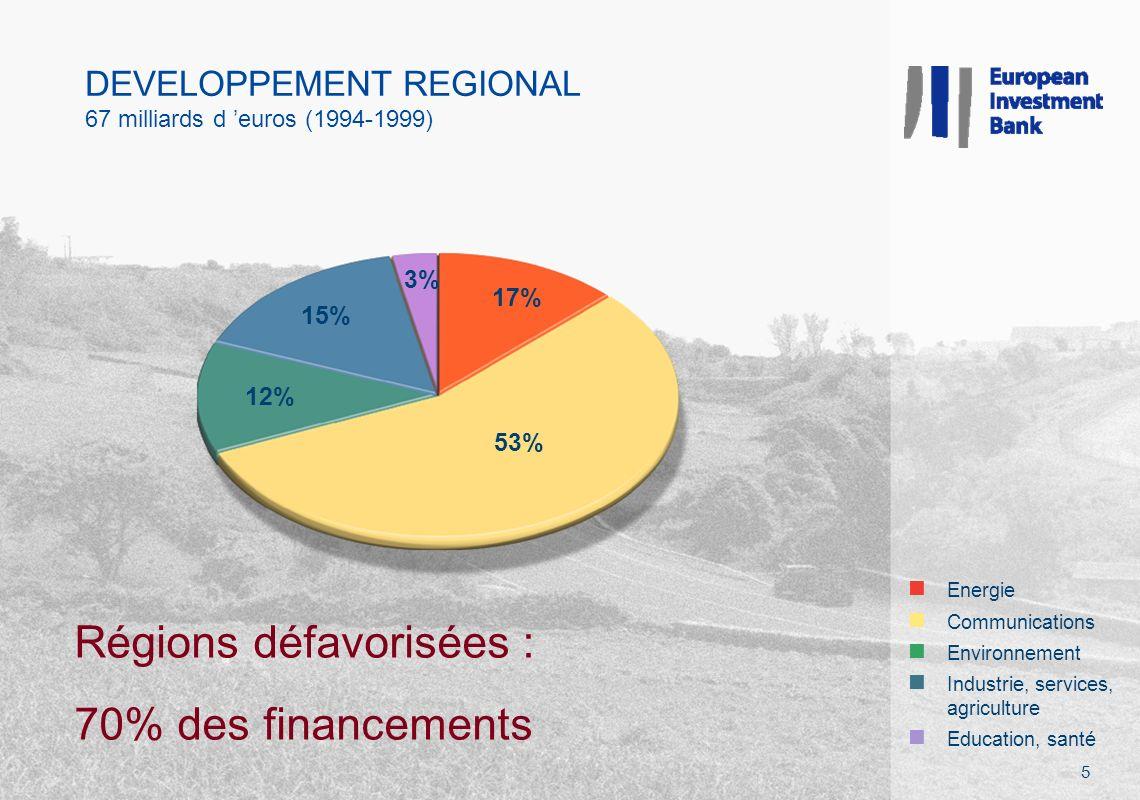 DEVELOPPEMENT REGIONAL 67 milliards d euros (1994-1999) Régions défavorisées : 70% des financements 5 n Energie n Communications n Environnement n Industrie, services, agriculture n Education, santé 17% 53% 12% 15% 3%