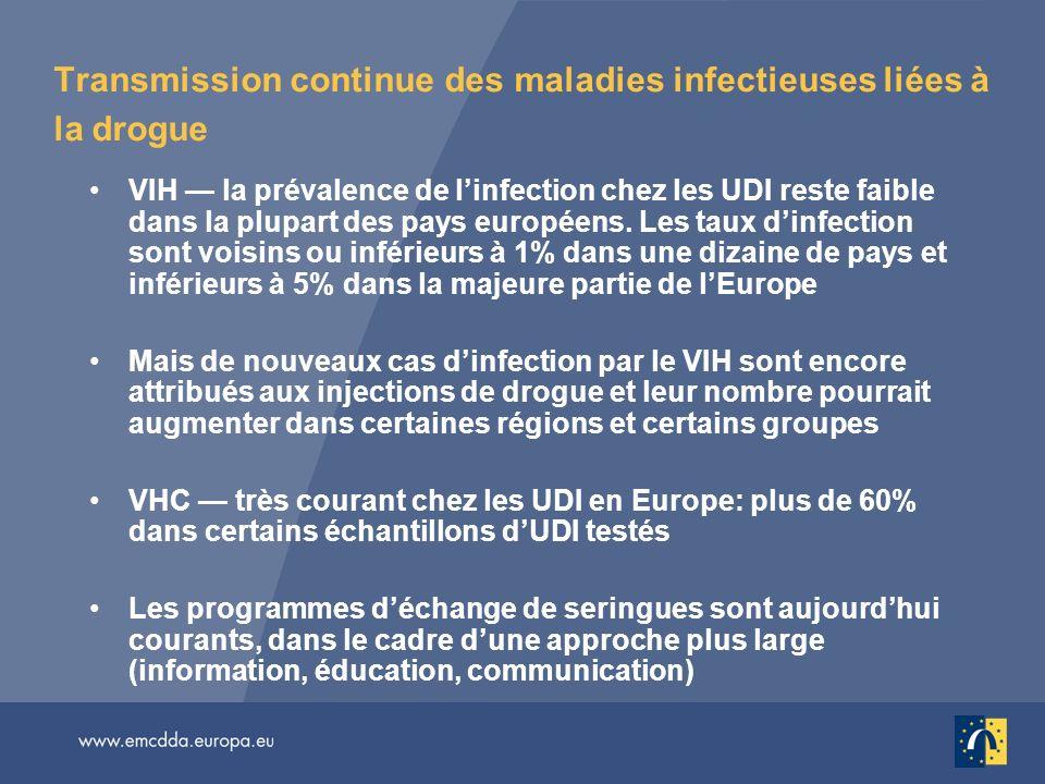 Transmission continue des maladies infectieuses liées à la drogue VIH la prévalence de linfection chez les UDI reste faible dans la plupart des pays e