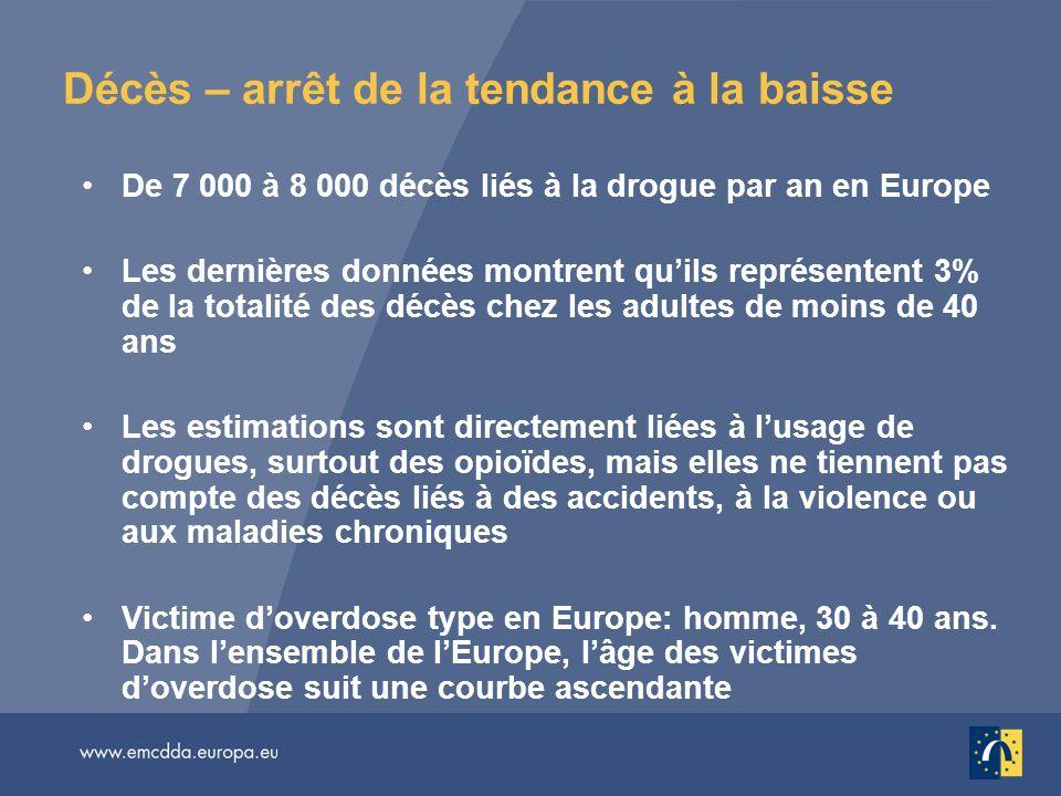 Décès – arrêt de la tendance à la baisse De 7 000 à 8 000 décès liés à la drogue par an en Europe Les dernières données montrent quils représentent 3%