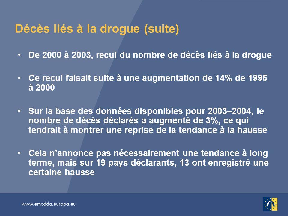 Décès liés à la drogue (suite) De 2000 à 2003, recul du nombre de décès liés à la drogue Ce recul faisait suite à une augmentation de 14% de 1995 à 20