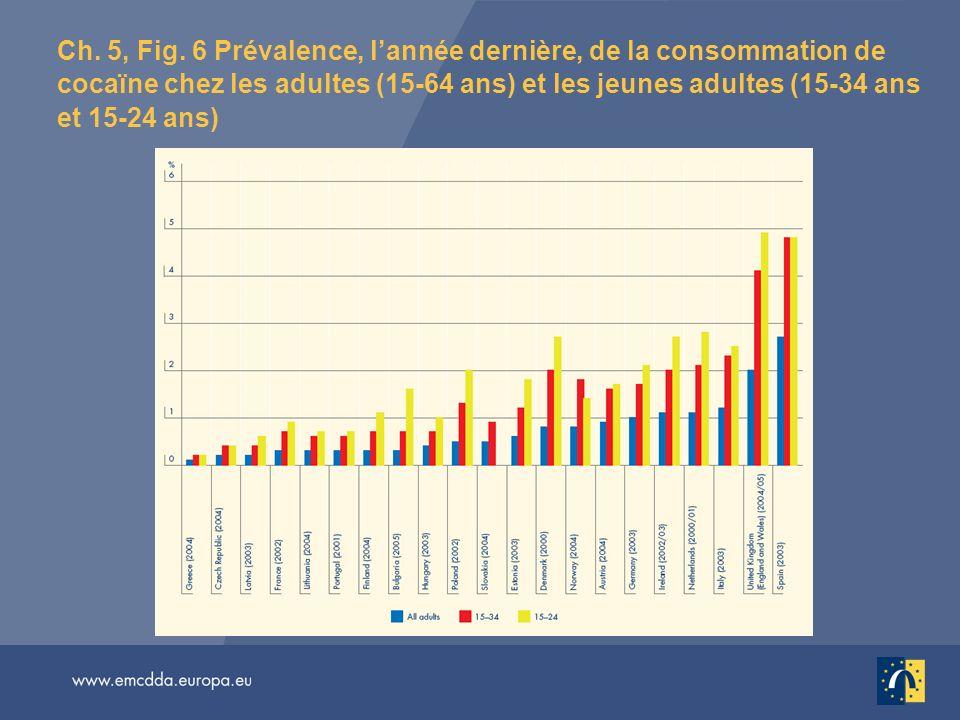 Ch. 5, Fig. 6 Prévalence, lannée dernière, de la consommation de cocaïne chez les adultes (15-64 ans) et les jeunes adultes (15-34 ans et 15-24 ans)