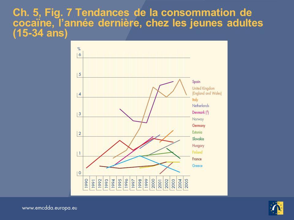Ch. 5, Fig. 7 Tendances de la consommation de cocaïne, lannée dernière, chez les jeunes adultes (15-34 ans)