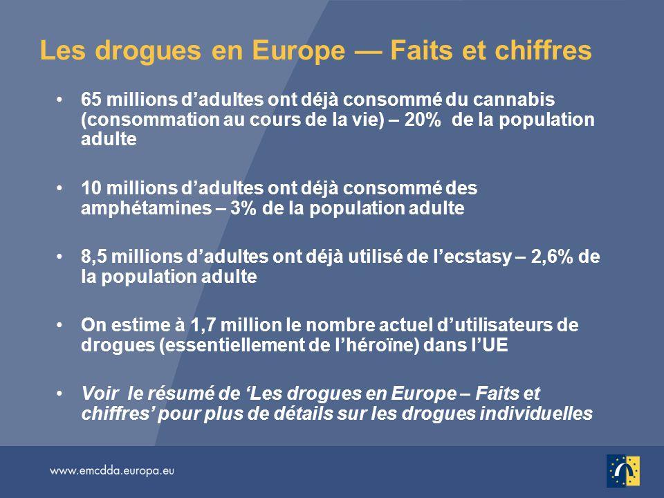 Les drogues en Europe Faits et chiffres 65 millions dadultes ont déjà consommé du cannabis (consommation au cours de la vie) – 20% de la population ad
