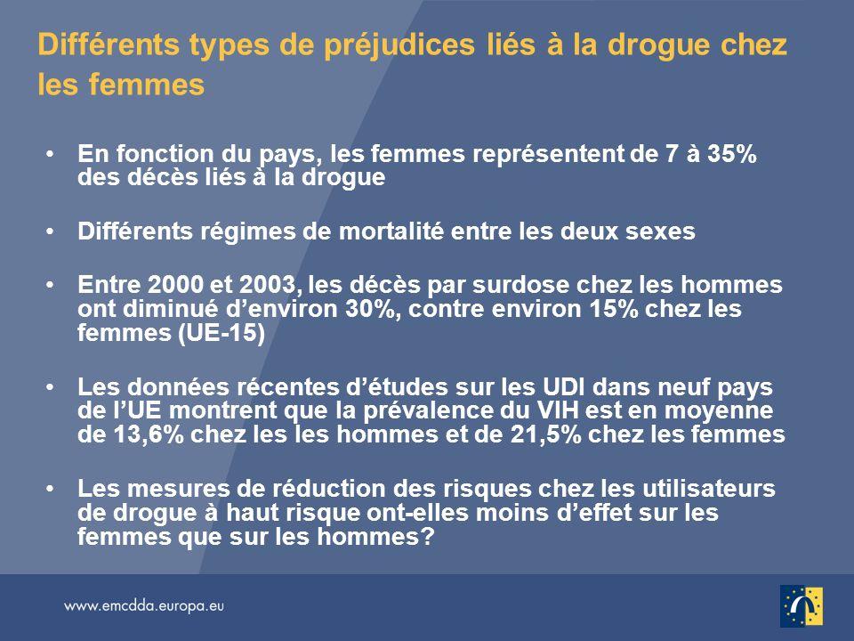 Différents types de préjudices liés à la drogue chez les femmes En fonction du pays, les femmes représentent de 7 à 35% des décès liés à la drogue Dif