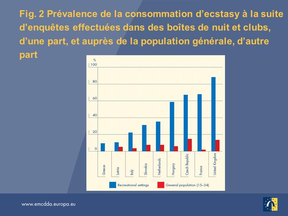 Fig. 2 Prévalence de la consommation decstasy à la suite denquêtes effectuées dans des boîtes de nuit et clubs, dune part, et auprès de la population