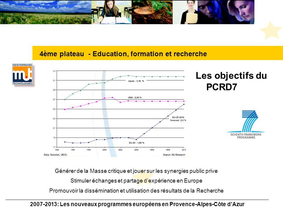 2007-2013: Les nouveaux programmes européens en Provence-Alpes-Côte dAzur Les grandes Lignes du Programme Cadre de Recherche et Développement Budget: 5,3 Md / 123,5 (+ 40%) Organisation –Cooperation: R&D Collaborative –Ideas: Recherche « aux frontières » –People: Actions Marie Curie –Capacities: infrastructures Nouveautés: –Durée (7 ans) –Augmentation du Budget –European Research Council / infrastructures de Recherche –Mesure spécifiques PME (simplifiées) 4ème plateau - Education, formation et recherche