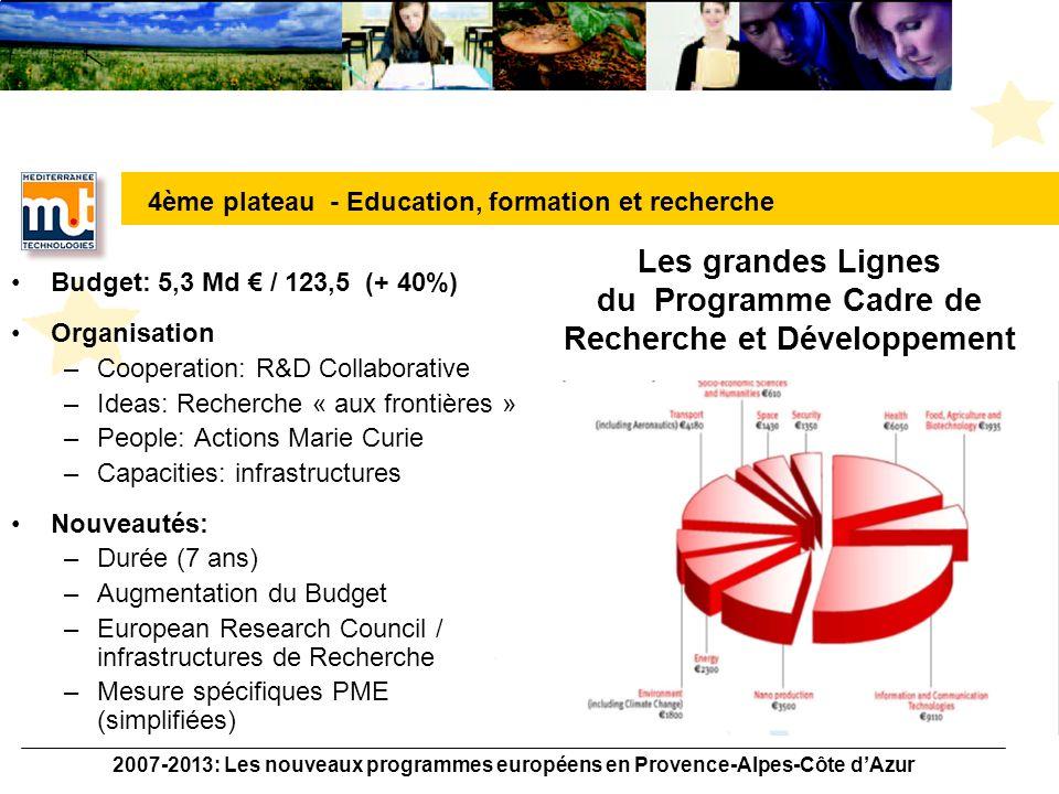2007-2013: Les nouveaux programmes européens en Provence-Alpes-Côte dAzur Le PCRD 6 en PACA Exemples « VIZIER » Université de la Méditerranée Genomique 14,6M / 20 partenaires Universitaires « INSPIRED » Gemplus Sécurisation des « PDA » 17,6M / 20 partenaires industriels « DIREVESAFE» Consortium PME / Industriels Optique 1,9M / 8 partenaires PME / Industrie 4ème plateau - Education, formation et recherche