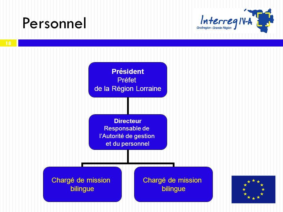 18 Personnel Président Préfet de la Région Lorraine Directeur Responsable de lAutorité de gestion et du personnel Chargé de mission bilingue Chargé de