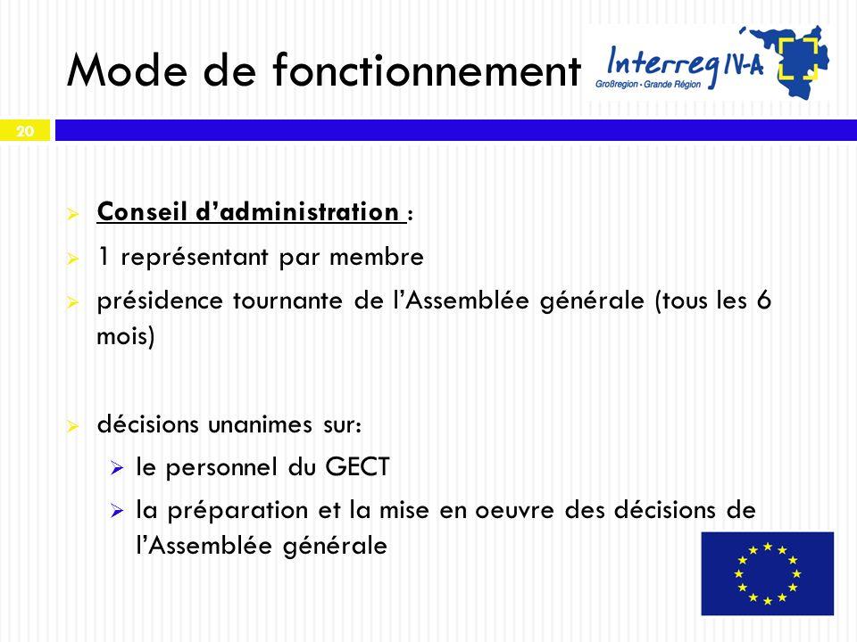20 Mode de fonctionnement Conseil dadministration : 1 représentant par membre présidence tournante de lAssemblée générale (tous les 6 mois) décisions