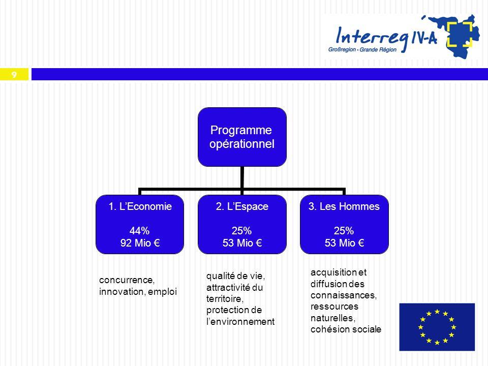 9 Programme opérationnel 1. LEconomie 44% 92 Mio 2. LEspace 25% 53 Mio 3. Les Hommes 25% 53 Mio concurrence, innovation, emploi qualité de vie, attrac