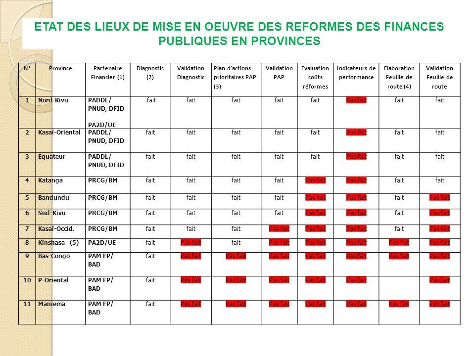 N°Province Partenaire Financier (1) Diagnostic (2) Validation Diagnostic Plan dactions prioritaires PAP (3) Validation PAP Evaluation coûts réformes Indicateurs de performance Elaboration Feuille de route (4) Validation Feuille de route 1Nord-Kivu PADDL/ PNUD, DFID PA2D/UE fait Pas faitfait 2Kasaï-Oriental PADDL/ PNUD, DFID fait Pas faitfait 3Equateur PADDL/ PNUD, DFID fait Pas faitfait 4Katanga PRCG/BM fait Pas fait fait 5Bandundu PRCG/BM fait Pas fait faitPas fait 6Sud-Kivu PRCG/BM fait Pas fait faitPas fait 7Kasaï-Occid.
