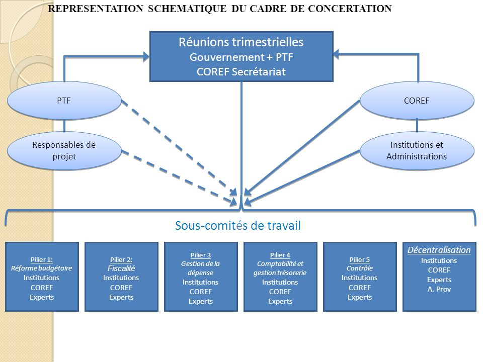 4.CONDITIONS DE REUSSITE En conséquence Renforcer les capacités de ladministration publique pour une mise en œuvre satisfaisante du plan stratégique et de la LOFIP.