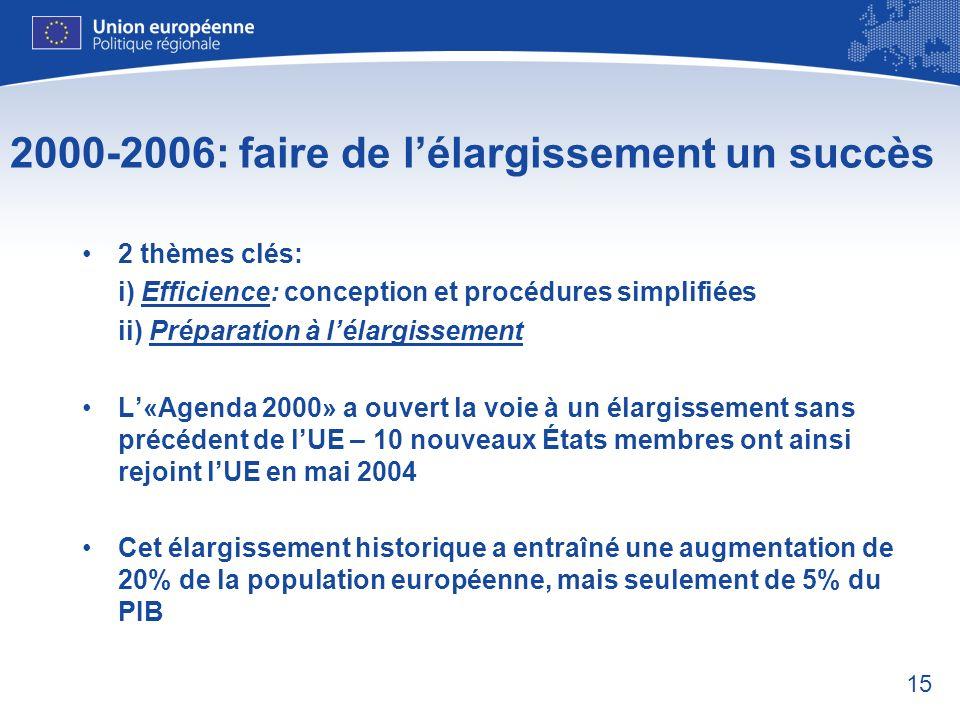 15 2000-2006: faire de lélargissement un succès 2 thèmes clés: i) Efficience: conception et procédures simplifiées ii) Préparation à lélargissement L«
