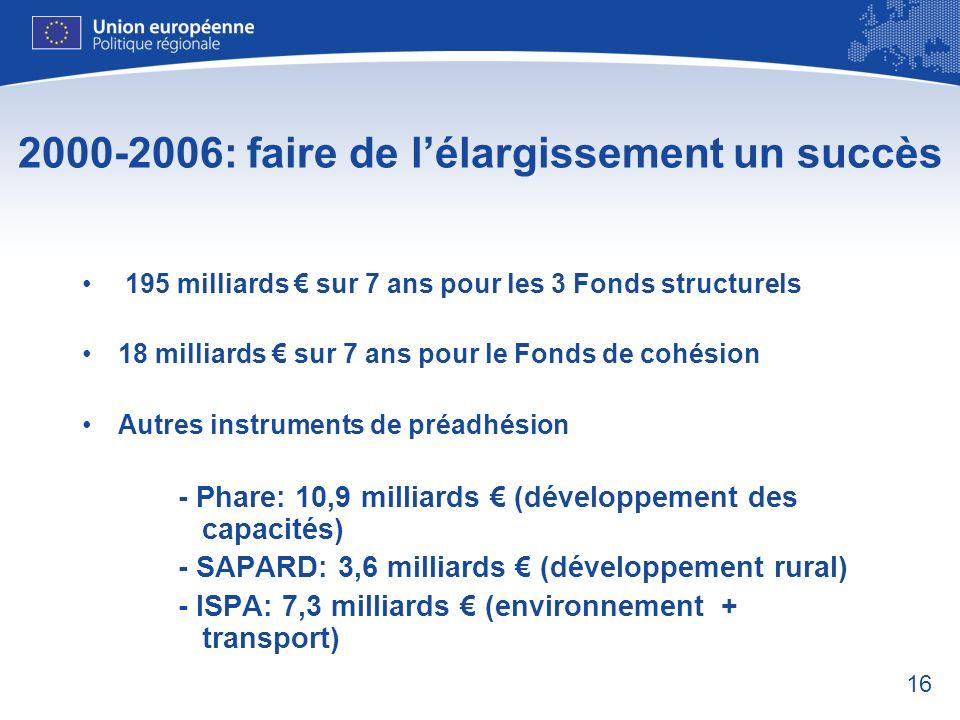 16 2000-2006: faire de lélargissement un succès 195 milliards sur 7 ans pour les 3 Fonds structurels 18 milliards sur 7 ans pour le Fonds de cohésion