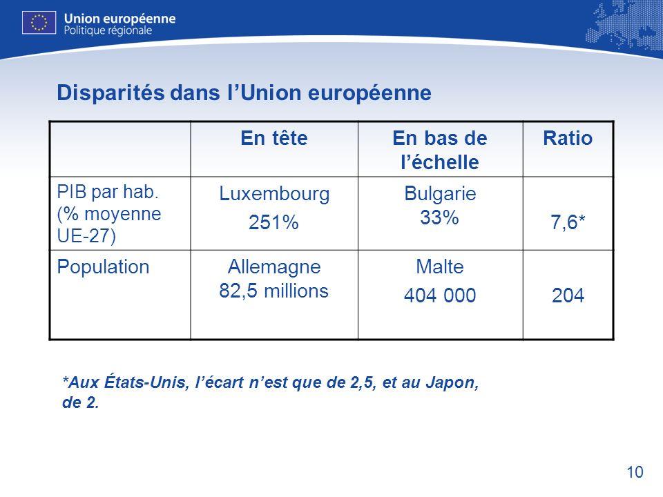 10 Disparités dans lUnion européenne En têteEn bas de léchelle Ratio PIB par hab. (% moyenne UE-27) Luxembourg 251% Bulgarie 33% 7,6* PopulationAllema