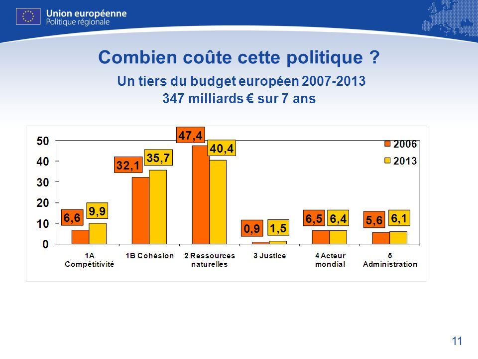 11 Combien coûte cette politique ? Un tiers du budget européen 2007-2013 347 milliards sur 7 ans