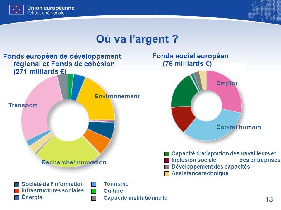 13 Recherche/Innovation Environnement Transport Société de linformation Infrastructures sociales Énergie Tourisme Culture Capacité institutionnelle Ca