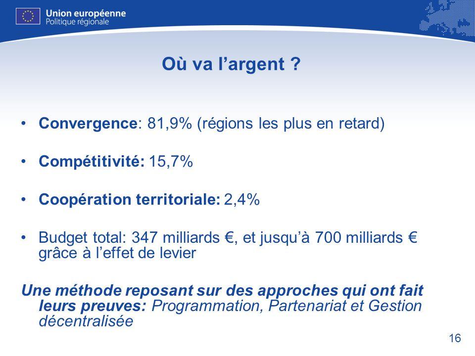 16 Où va largent ? Convergence: 81,9% (régions les plus en retard) Compétitivité: 15,7% Coopération territoriale: 2,4% Budget total: 347 milliards, et