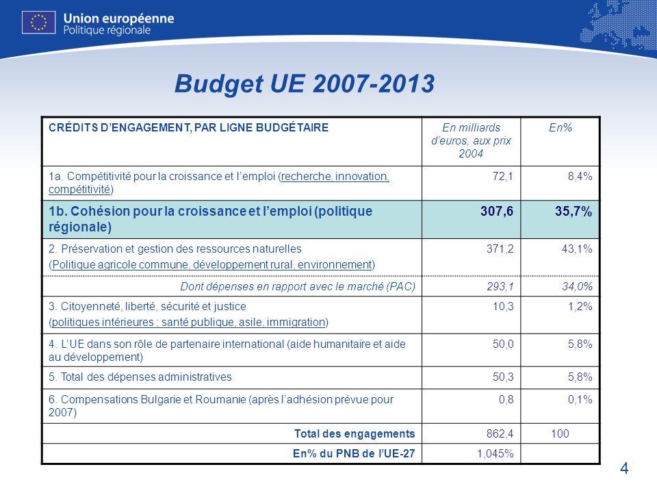 4 Budget UE 2007-2013 CRÉDITS DENGAGEMENT, PAR LIGNE BUDGÉTAIRE En milliards deuros, aux prix 2004 En% 1a. Compétitivité pour la croissance et lemploi