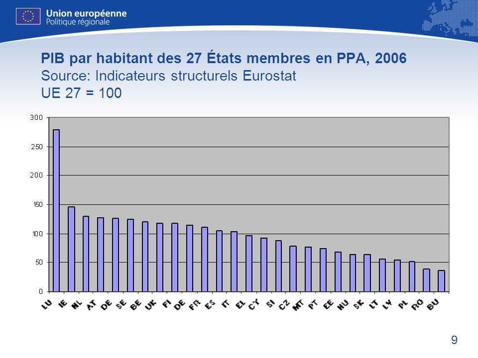 9 PIB par habitant des 27 États membres en PPA, 2006 Source: Indicateurs structurels Eurostat UE 27 = 100