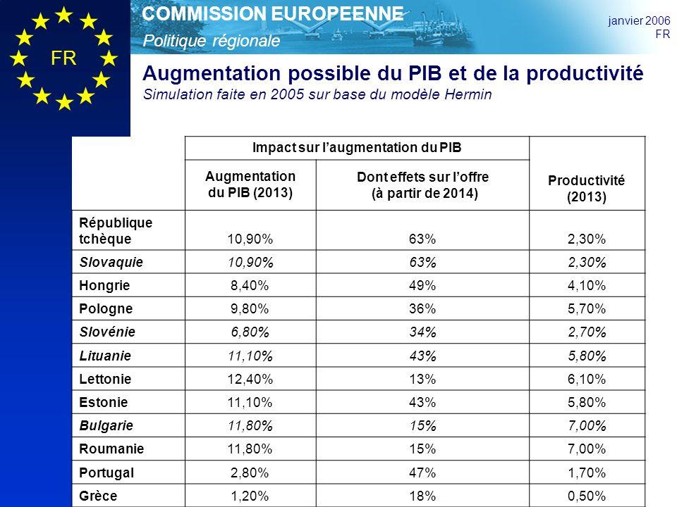 Politique régionale COMMISSION EUROPEENNE janvier 2006 FR Impact sur laugmentation du PIB Productivité (2013) Augmentation du PIB (2013) Dont effets sur loffre (à partir de 2014) République tchèque10,90%63%2,30% Slovaquie10,90%63%2,30% Hongrie8,40%49%4,10% Pologne9,80%36%5,70% Slovénie6,80%34%2,70% Lituanie11,10%43%5,80% Lettonie12,40%13%6,10% Estonie11,10%43%5,80% Bulgarie11,80%15%7,00% Roumanie11,80%15%7,00% Portugal2,80%47%1,70% Grèce1,20%18%0,50% Augmentation possible du PIB et de la productivité Simulation faite en 2005 sur base du modèle Hermin