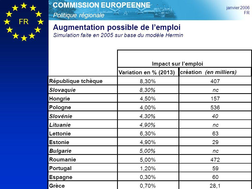 Politique régionale COMMISSION EUROPEENNE janvier 2006 FR Augmentation possible de lemploi Simulation faite en 2005 sur base du modèle Hermin Variation en % (2013) création (en milliers) République tchèque 8,30%407 Slovaquie8,30% nc Hongrie 4,50%157 Pologne 4,00%536 Slovénie4,30%40 Lituanie4,90% nc Lettonie 6,30%63 Estonie 4,90%29 Bulgarie5,00% nc Roumanie 5,00%472 Portugal 1,20%59 Espagne 0,30%60 Grèce 0,70%28,1 Impact sur lemploi