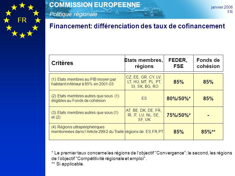 Politique régionale COMMISSION EUROPEENNE janvier 2006 FR Financement: différenciation des taux de cofinancement (1) Etats membres au PIB moyen par habitant inférieur à 85% en 2001-03 CZ, EE, GR, CY, LV, LT, HU, MT, PL, PT, SI, SK, BG, RO 85% Critères Etats membres, régions FEDER, FSE Fonds de cohésion (2) Etats membres autres que sous (1) éligibles au Fonds de cohésion ES 80%/50%*85% * Le premier taux concerne les régions de lobjectif Convergence ; le second, les régions de lobjectif Compétitivité régionale et emploi .