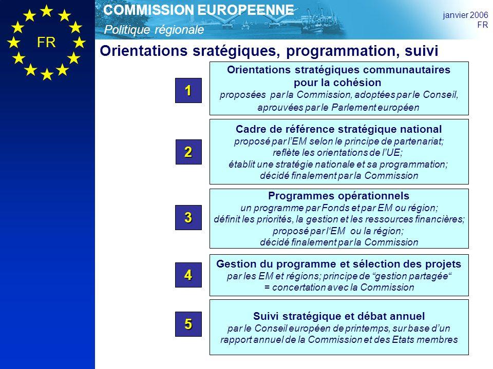 Politique régionale COMMISSION EUROPEENNE janvier 2006 FR Orientations stratégiques communautaires pour la cohésion proposées par la Commission, adoptées par le Conseil, aprouvées par le Parlement européen 1 Cadre de référence stratégique national proposé par lEM selon le principe de partenariat; reflète les orientations de lUE; établit une stratégie nationale et sa programmation; décidé finalement par la Commission 2 Programmes opérationnels un programme par Fonds et par EM ou région; définit les priorités, la gestion et les ressources financières; proposé par lEM ou la région; décidé finalement par la Commission 3 Gestion du programme et sélection des projets par les EM et régions; principe de gestion partagée = concertation avec la Commission 4 Orientations sratégiques, programmation, suivi 5 Suivi stratégique et débat annuel par le Conseil européen de printemps, sur base dun rapport annuel de la Commission et des Etats membres