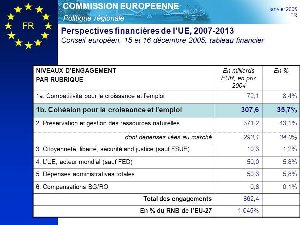 Politique régionale COMMISSION EUROPEENNE janvier 2006 FR tableau financier Perspectives financières de lUE, 2007-2013 Conseil européen, 15 et 16 décembre 2005: tableau financier NIVEAUX DENGAGEMENT PAR RUBRIQUE En milliards EUR, en prix 2004 En % 1a.