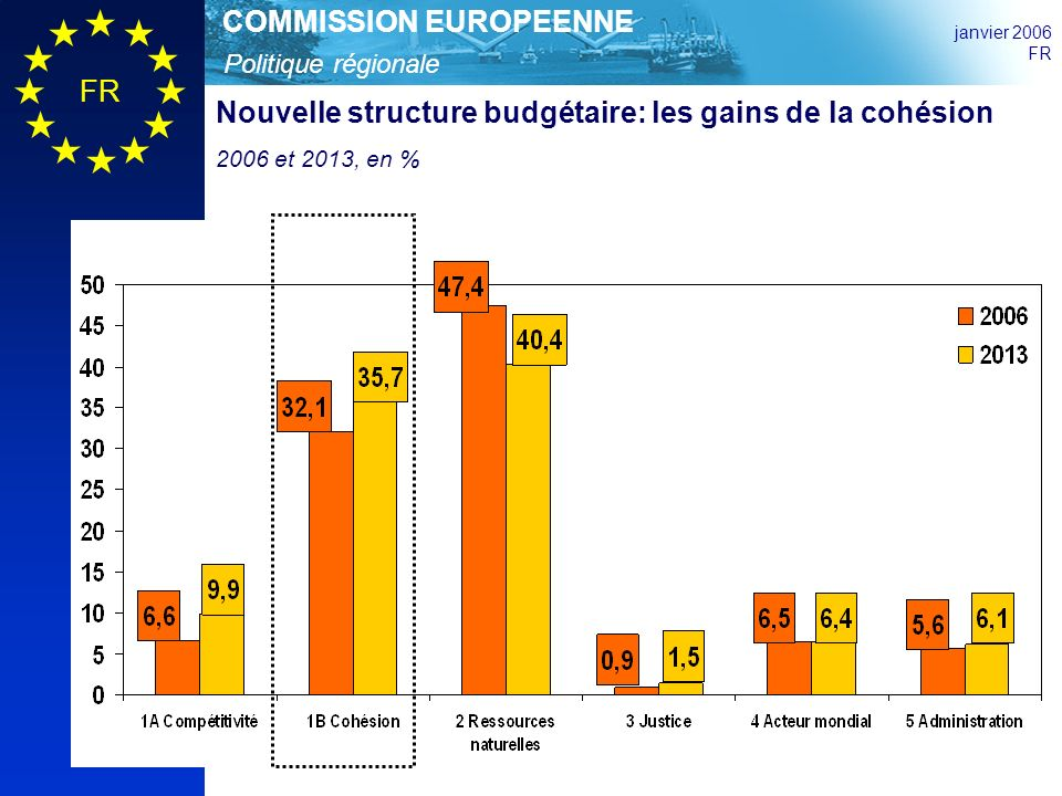 Politique régionale COMMISSION EUROPEENNE janvier 2006 FR Nouvelle structure budgétaire: les gains de la cohésion 2006 et 2013, en %