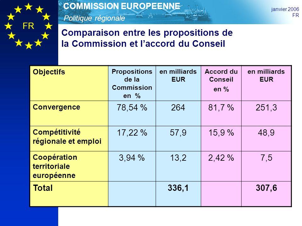 Politique régionale COMMISSION EUROPEENNE janvier 2006 FR Comparaison entre les propositions de la Commission et laccord du Conseil Objectifs Propositions de la Commission en % en milliards EUR Accord du Conseil en % en milliards EUR Convergence 78,54 %26481,7 %251,3 Compétitivité régionale et emploi 17,22 %57,915,9 %48,9 Coopération territoriale européenne 3,94 %13,22,42 %7,5 Total336,1307,6