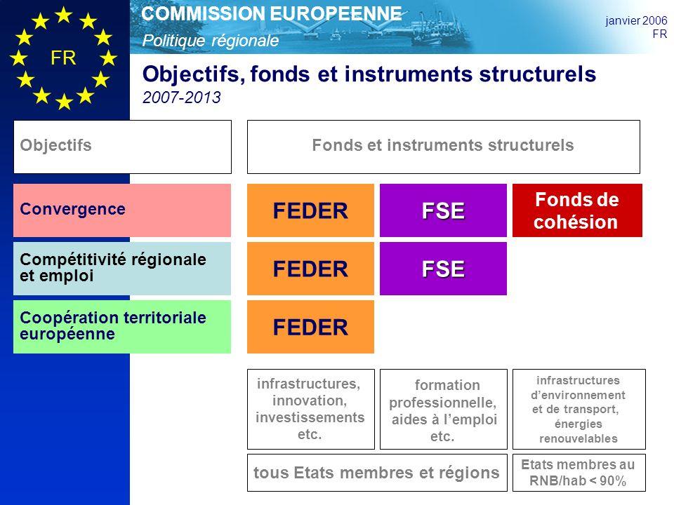 Politique régionale COMMISSION EUROPEENNE janvier 2006 FR Programmes et instruments EligibilitéPrioritésAllocations Politique de cohésion 2007-2013 3 Objectifs Budget: 307,6 mia EUR (0,37% du RNB de lUE) Objectif Convergence 81,7% (251,33 mia EUR ) Programmes régionaux et nationaux FEDER FSE Fonds de cohésion incluant phasing-out Régions au PIB/hab 75% moyenne de lUE25 Effet statistique: régions au PIB/hab 75% de lUE15 et >75% de lUE25 Etats membres au RNB/hab 90% moyenne de lUE25 Innovation; environnement/ prévention des risques; accessibilité; infrastructures; ressources humaines; capacités administr.