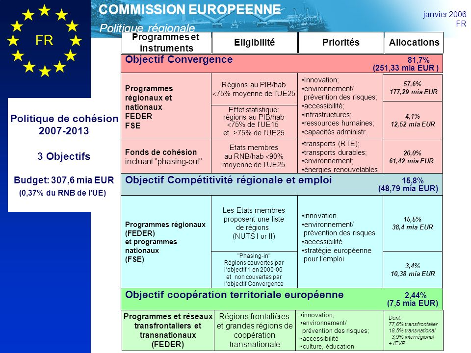 Politique régionale COMMISSION EUROPEENNE janvier 2006 FR