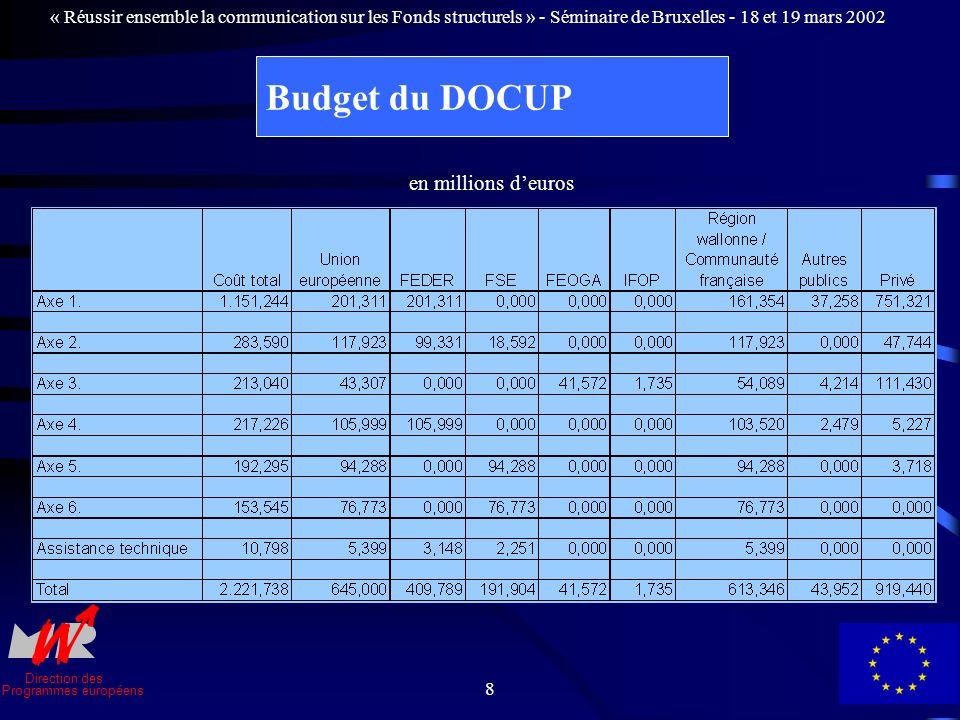 Direction des Programmes européens « Réussir ensemble la communication sur les Fonds structurels » - Séminaire de Bruxelles - 18 et 19 mars 2002 8 Budget du DOCUP en millions deuros