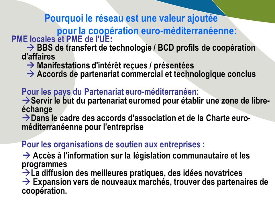 Pourquoi le réseau est une valeur ajoutée pour la coopération euro-méditerranéenne: PME locales et PME de l UE: BBS de transfert de technologie / BCD profils de coopération d affaires Manifestations d intérêt reçues / présentées Accords de partenariat commercial et technologique conclus Pour les pays du Partenariat euro-méditerranéen: Servir le but du partenariat euromed pour établir une zone de libre- échange Dans le cadre des accords d association et de la Charte euro- méditerranéenne pour lentreprise Pour les organisations de soutien aux entreprises : Accès à l information sur la législation communautaire et les programmes La diffusion des meilleures pratiques, des idées novatrices Expansion vers de nouveaux marchés, trouver des partenaires de coopération.