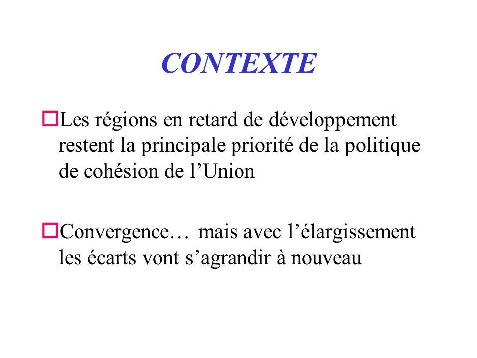 CONTEXTE oLes régions en retard de développement restent la principale priorité de la politique de cohésion de lUnion oConvergence… mais avec lélargissement les écarts vont sagrandir à nouveau